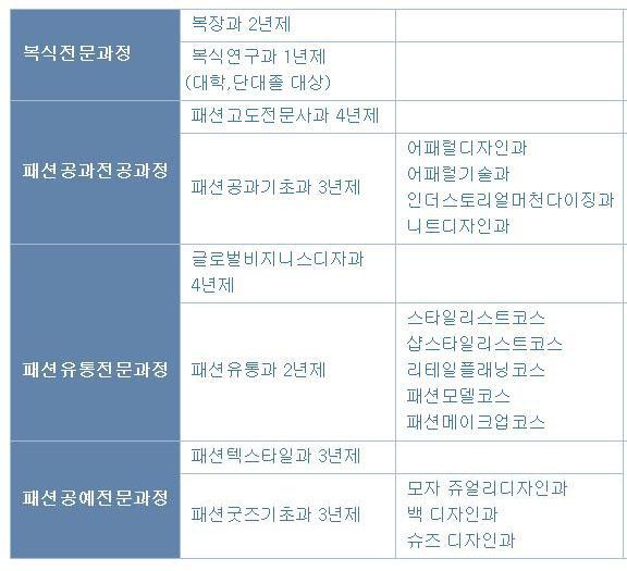 실바니안 패밀리전_문화복장학원 참가 (2).jpg