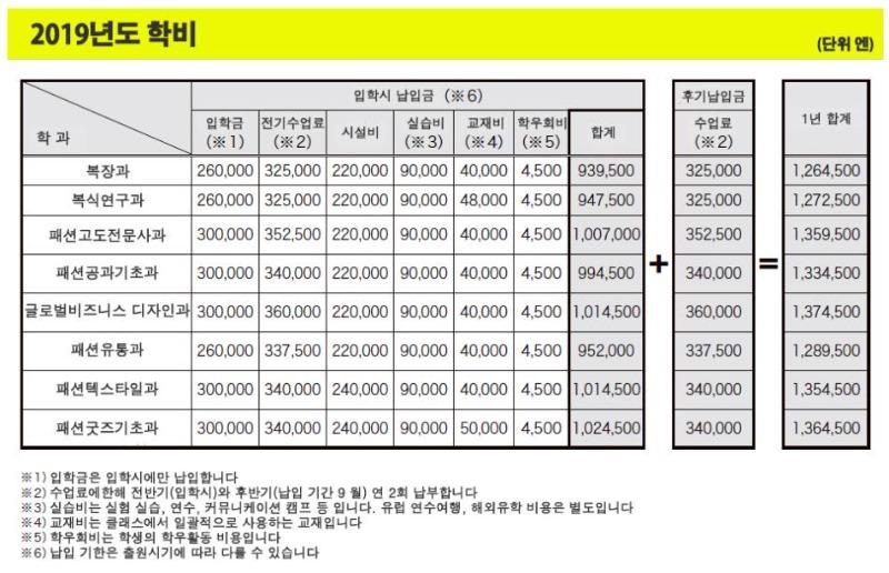 실바니안 패밀리전_문화복장학원 참가 (4).JPG