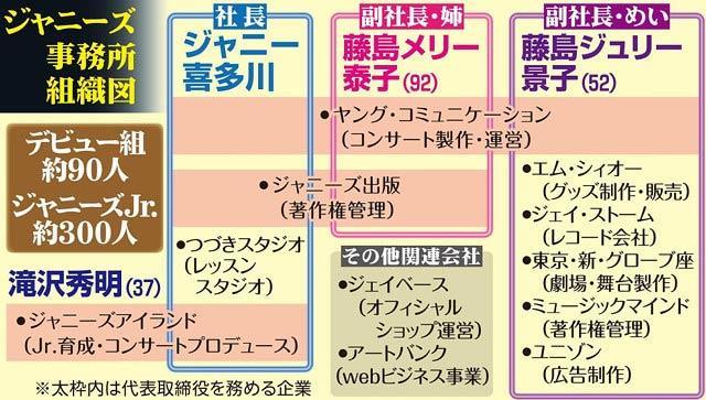 쟈니 키타가와_쟈니스 사장 사망 (6).JPG