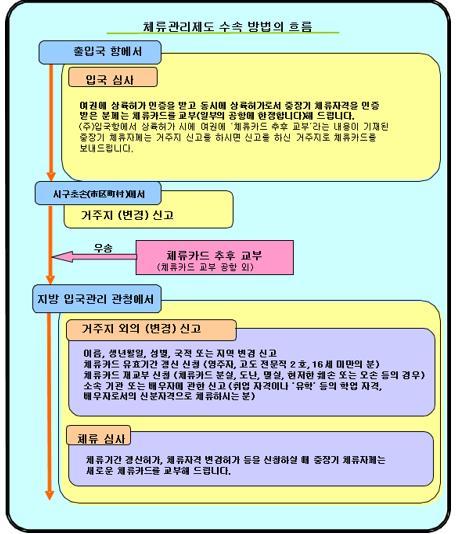 일본 유학 신분증 재류카드  (5).JPG