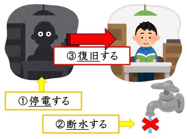 일본뉴스에서 자주 사용되는 문장_니치베이 회화학원 일본어연수소 (3).JPG