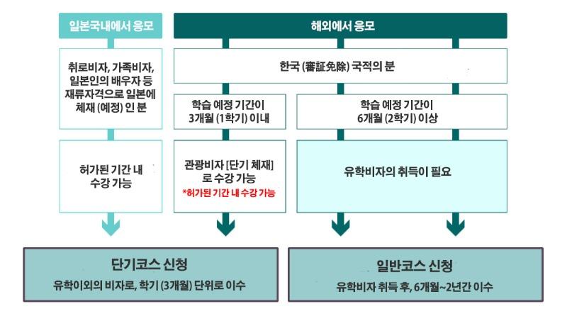 일본 취업 성공을 위한 어학연수_니치베이 회화학원 일본어연수소 (4).jpg
