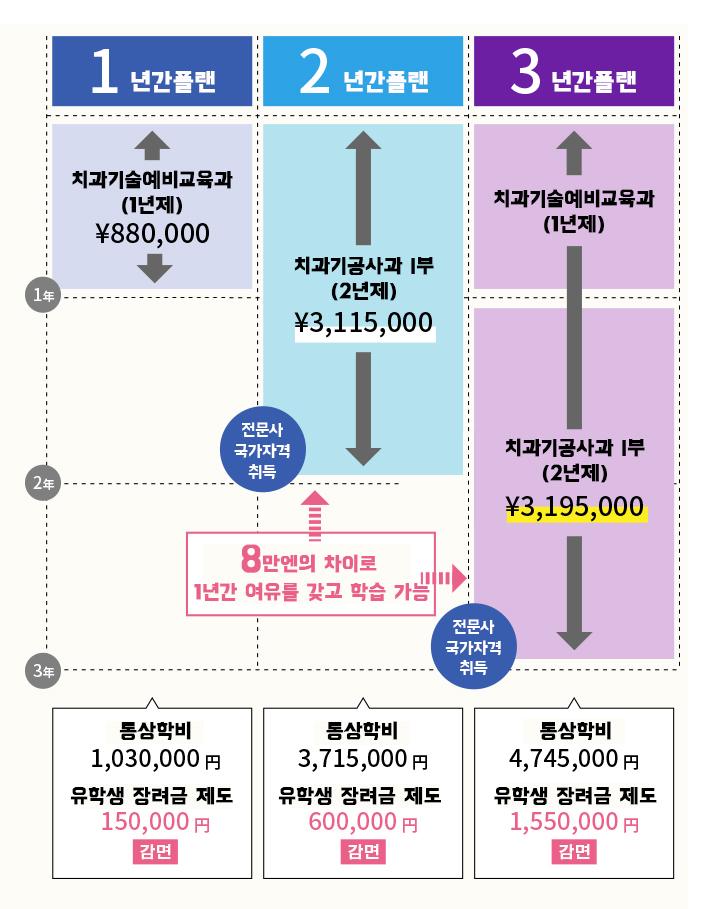 유학생 일본어능력시험 N1합격_신도쿄치과기공사전문학교 (6).jpg