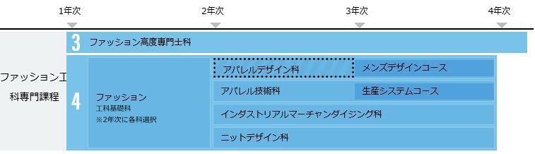 일본유학_문화복장학원_「13thFORM PRESENTATION」 최우수상 (3).JPG