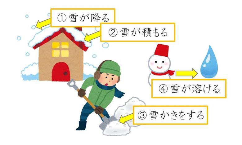 비즈니스일본어_니치베이회화학원일본어연수소_눈(雪)에 대한 표현 (1).JPG