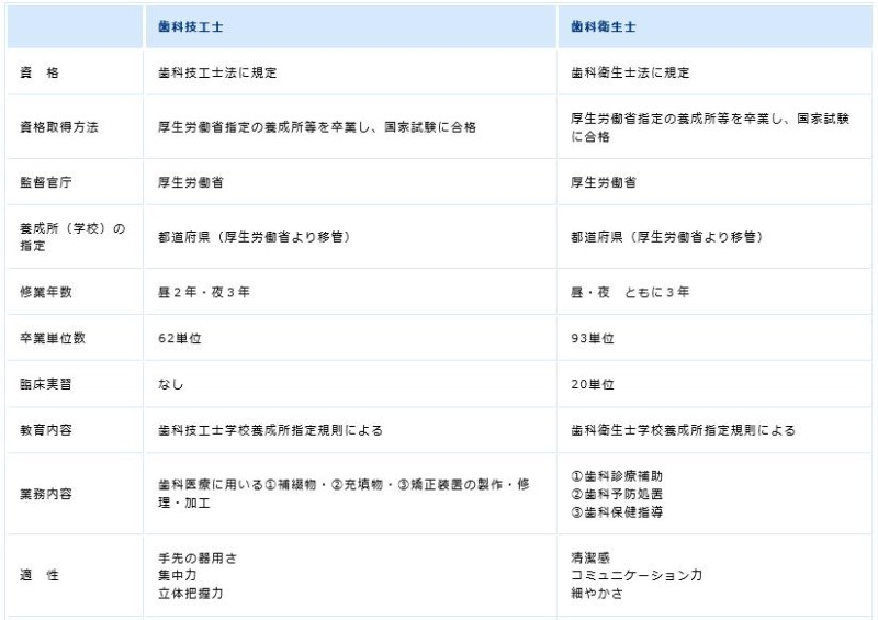 치위생사와 치과기공사 차이점 (2).JPG