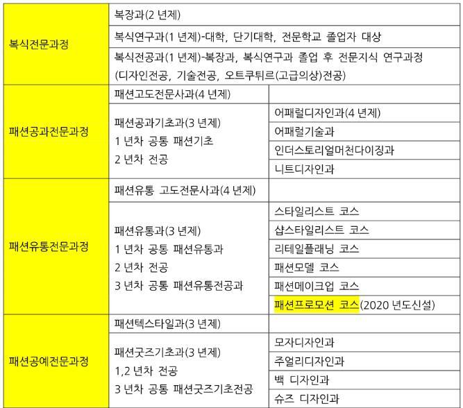 일본유학_문화복장학원 세계패션스쿨 2위 랭크인 (5).JPG