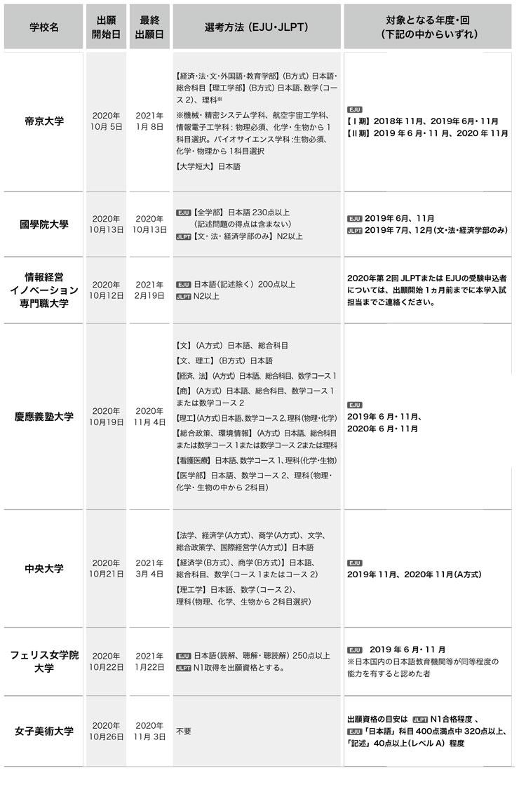일본대학 변경된 2021년 입시요강 4.jpg