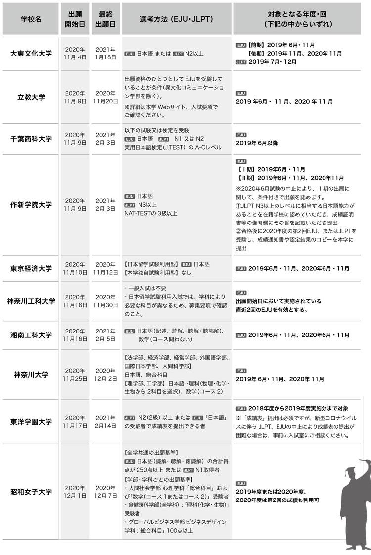 일본대학 변경된 2021년 입시요강 6.jpg