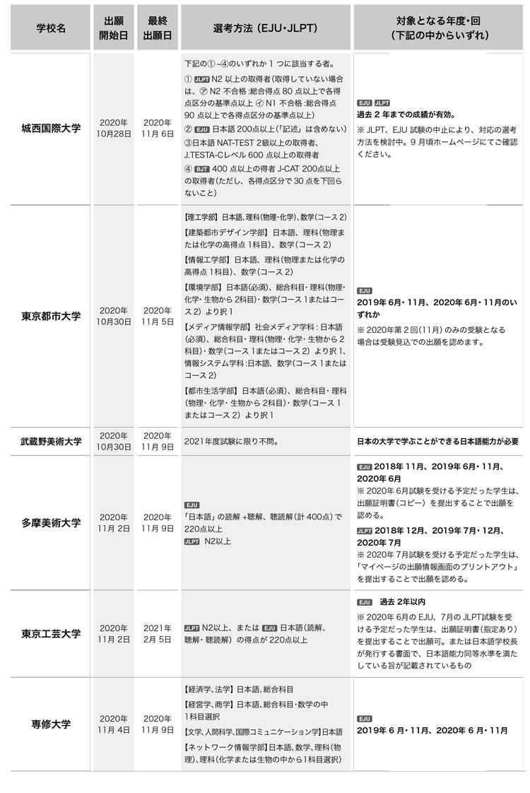 일본대학 변경된 2021년 입시요강 5.jpg