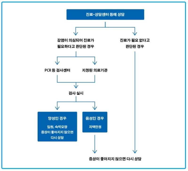 일본에서 코로나 감염되었을 때 한국어로 코로나 상담 5.JPEG