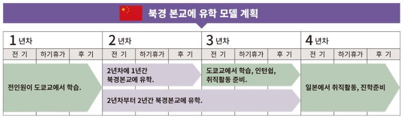 북경어언대학교 도쿄분교 입학실 9.jpg